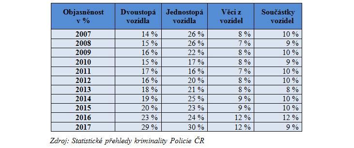 statistiky_ kradeže aut