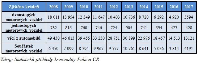 statistika datací kradeže