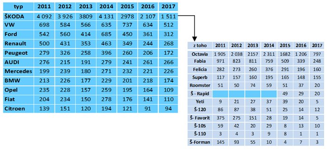 statistika modelu aut